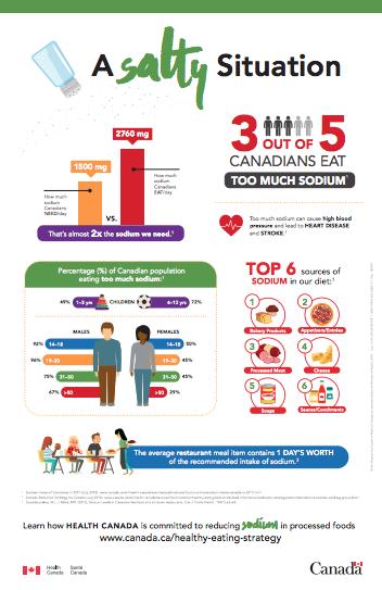 Health-Canada-Salt-Infographic